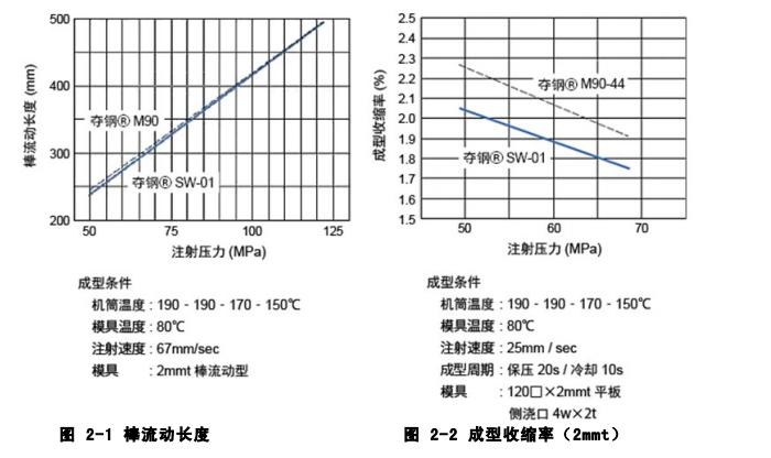 sw-01注塑温度